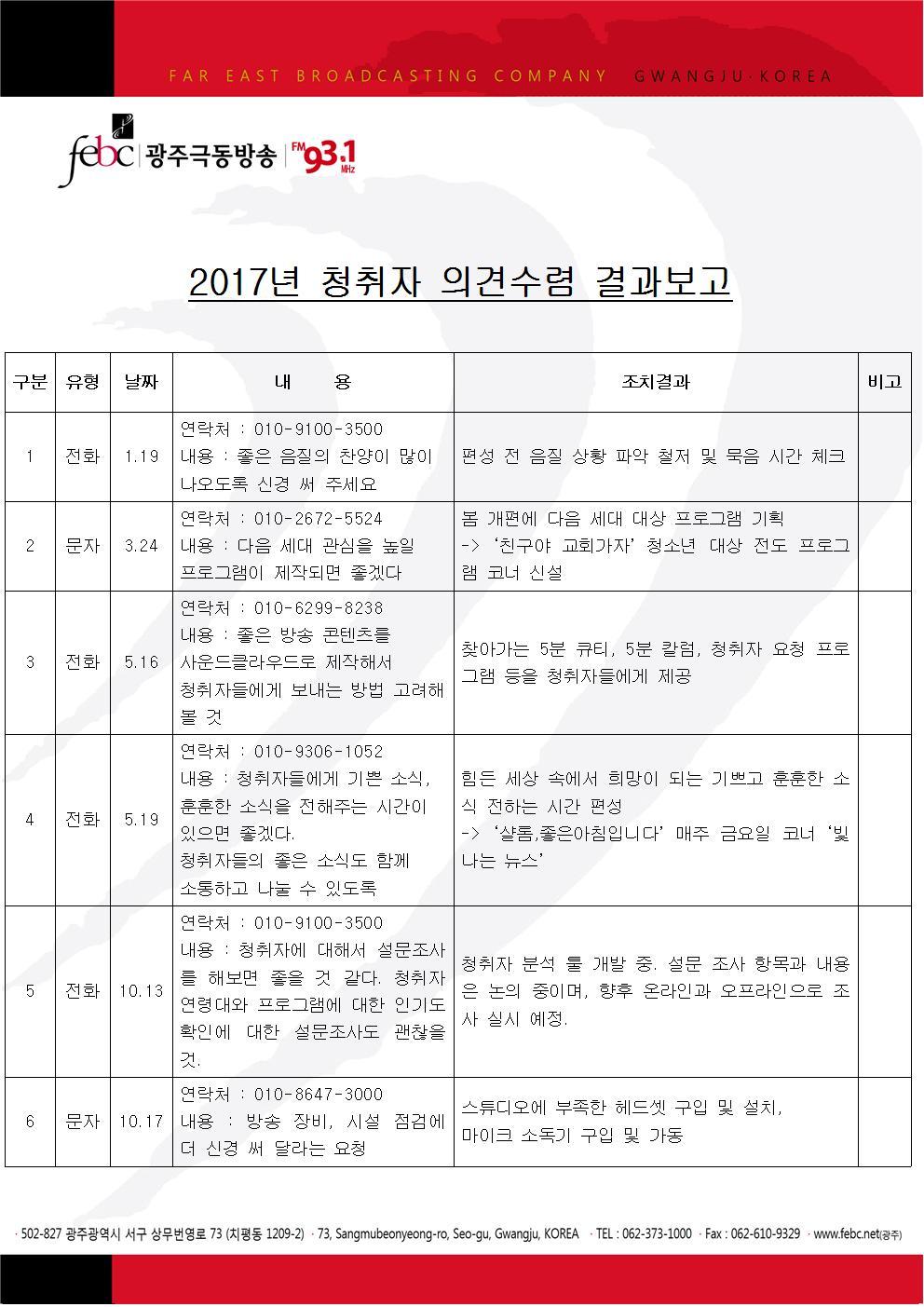 2017년 청취자 의견수렴 결과보고001.jpg